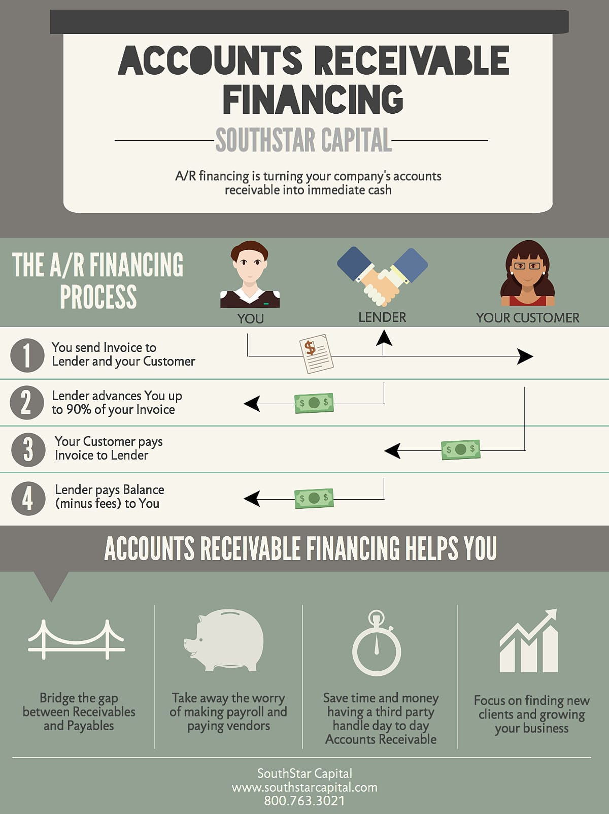 Accounts Receivable Financing 2