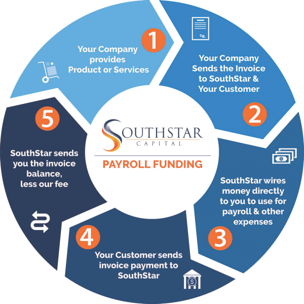 Payroll Funding Process