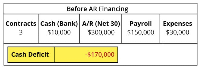 Before AR Financing Case Study