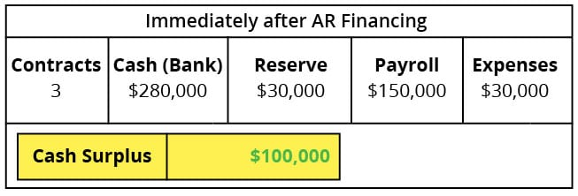 Immediately After AR Financing Case Study